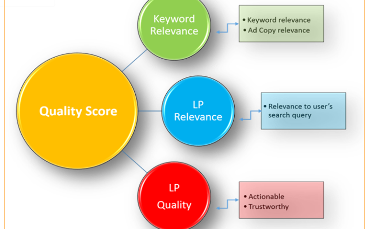 Keywords Search Relevance
